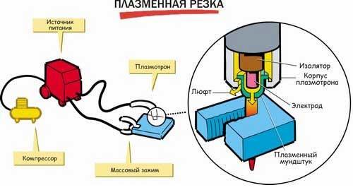 Аппарат плазменной резки металла - цена на стационарное оборудование для резки металлов 4