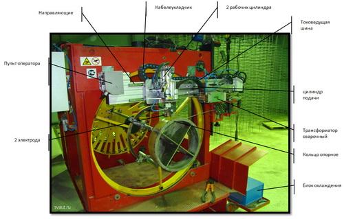 Аппараты Свага - сварочное оборудование для дома и дачи 3