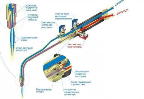 Газовая резка металла - технология и оборудование для резки 3