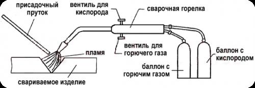 Газосварочное оборудование для газовой сварки - сварка газом своими руками (видео) 3