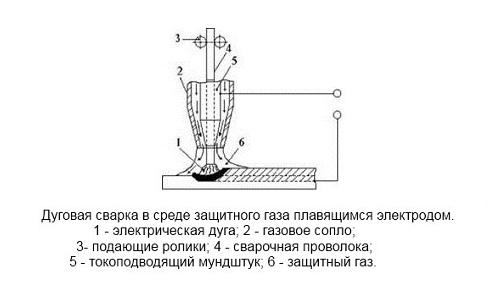 Газ для сварки металлов - режимы сварки в защитных газах полуавтоматом 4