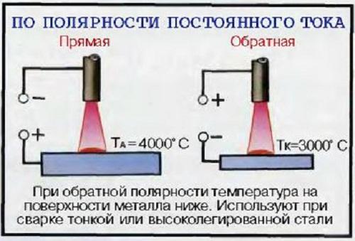 Обратная и прямая полярность сварки - сварка металлов постоянным током 2