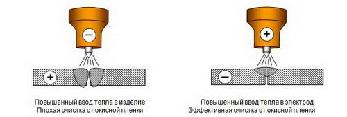 Обратная и прямая полярность сварки - сварка металлов постоянным током 4