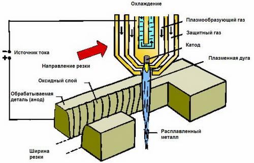Плазматроны для резки металла – цена и где купить плазма оборудование 4
