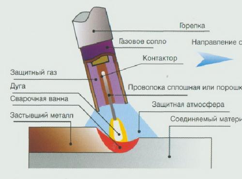 Сварка арматуры по ГОСТ 14771 76 - полуавтоматическая сварка 3