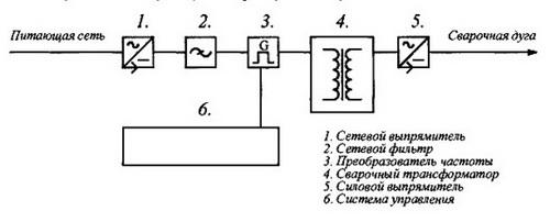 Принцип работы инвертора сварочного - быстрая сварка и резка металла сварочным инвертором 2