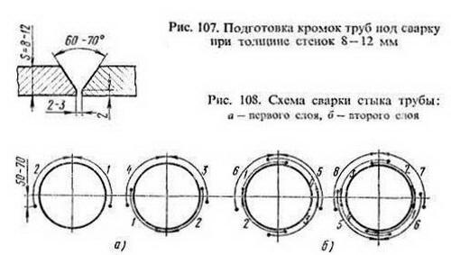 Сварка трубопроводов - соблюдаем ГОСТ при сварке труб 4