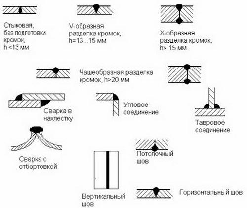 Сварочные швы и соединения - виды сварочных швов и обозначения 2