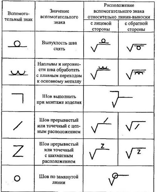 Сварочные швы и соединения - виды сварочных швов и обозначения 5