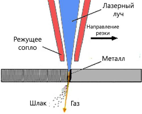 Лазерная резка металла своими