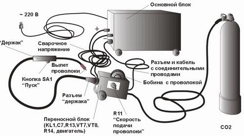 Полуавтомат сварочный – принцип работы, технология полуавтоматической сварки, режимы сварки 4