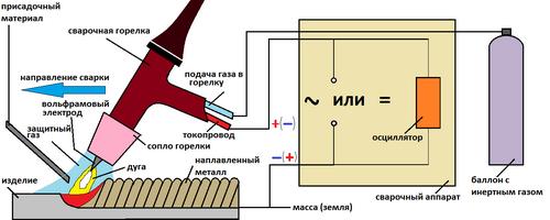 Сколько стоит сантиметр аргонной сварки - используем сварочный аппарат, сваривая алюминий 4