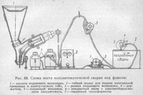 Сварка арматуры по ГОСТ 14771 76 - полуавтоматическая сварка 4