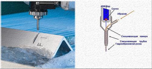 Резка металла водой - видео гидроабразивной резки металлов 3
