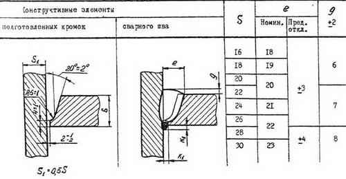 Правильная сварка тавровых соединений 3